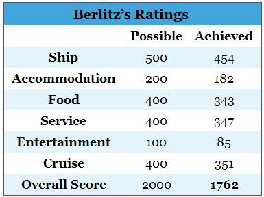 Berlitz score - spirit 2014