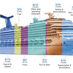 郵輪究竟是一門多賺錢的生意?